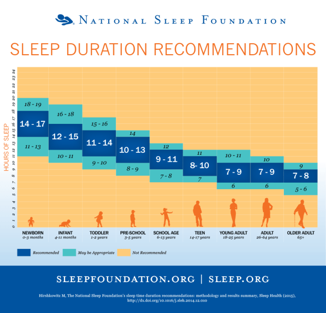 heures-de-sommeil-besoin-national-sleep-foundation-.png (951×913)