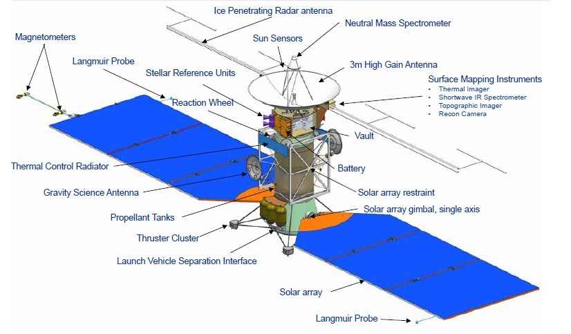 PDF. Development and Testing of the Europa mission's venturi flow meter