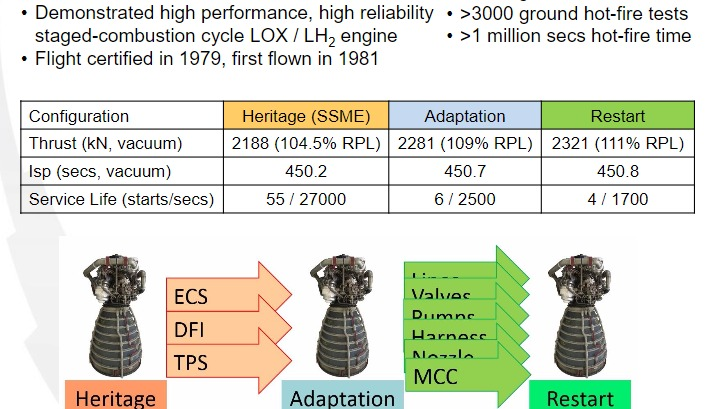 PDF. Next-Generation RS-25 Engines for the NASA Space Launch System