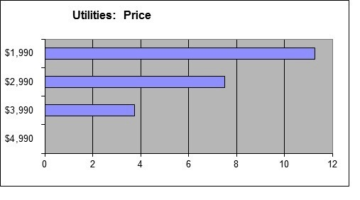 Utilities - Price