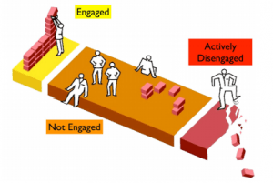 employee engagement segments