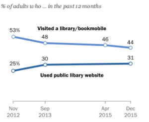 Americans, Libraries and Learning   Pew Research Center http://j.mp/1rnMf0w