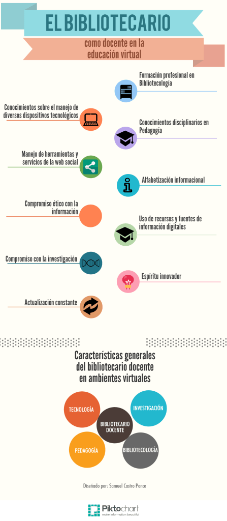 Infografía bibliotecario docente