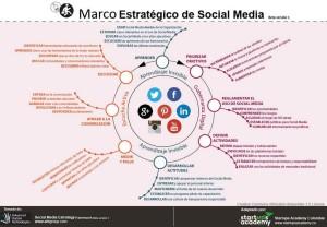 Áreas y actividades recomendadas para desarrollar un plan estratégico en Social Media