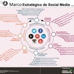 Marco Estratégico para Social Media - Adaptado por @Medejean para Startups Academy