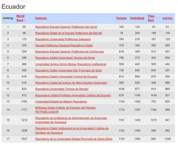 RankingWeb-Ecuador