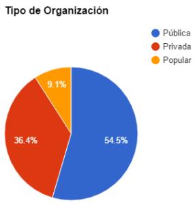 Tipos de organizaciones a las que pertenecen las bibliotecas ejemplares de América Latina. Más información en la charla de Infotecarios en #ALAac16