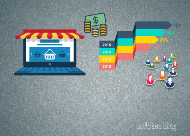 Vendas crescendo na loja virtual