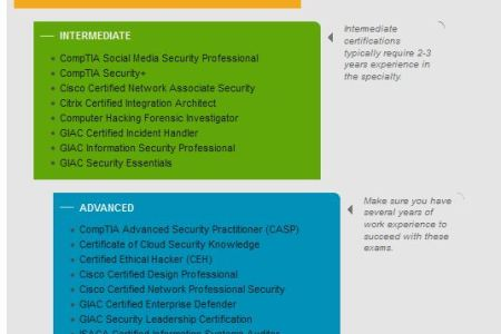 Free Resume 2018 » microsoft security certification | Free Resume