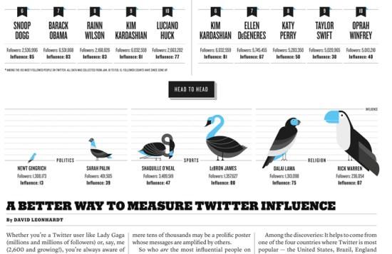 Visualización de información en Diseño editorial