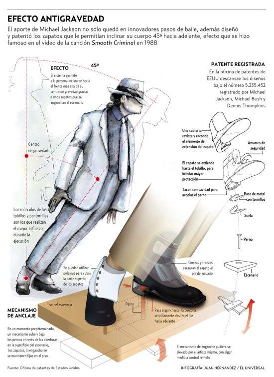 Infografía sobre el efecto antigravedad de Michael Jackson
