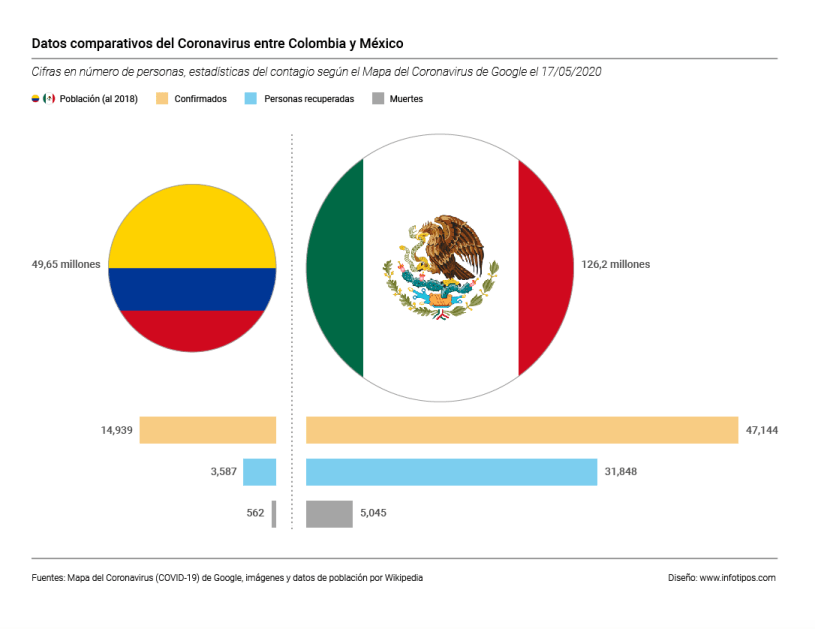 Visualizacion_datos_Coronavirus_Colombia_Mexico_17052020