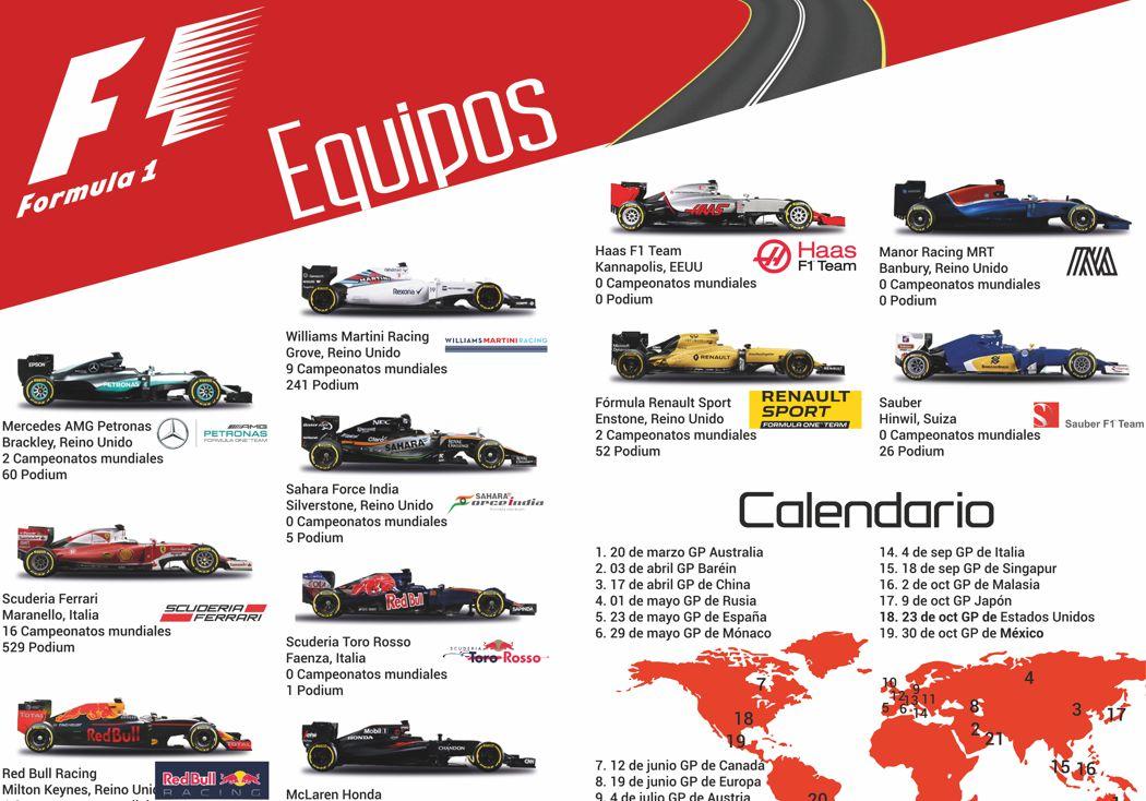 Conociendo más la F1: Equipos