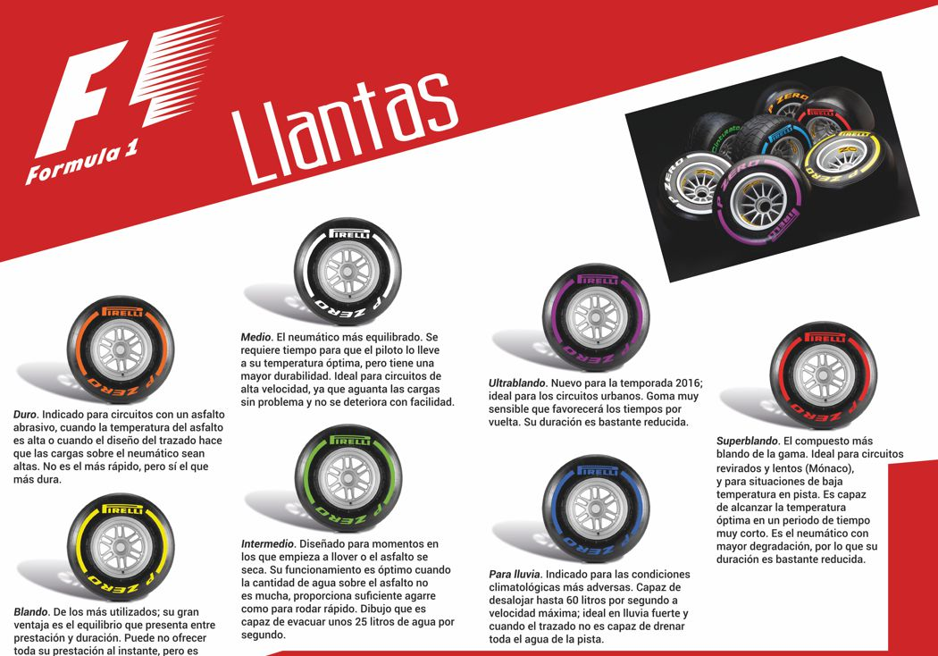 Conociendo más la F1: Llantas