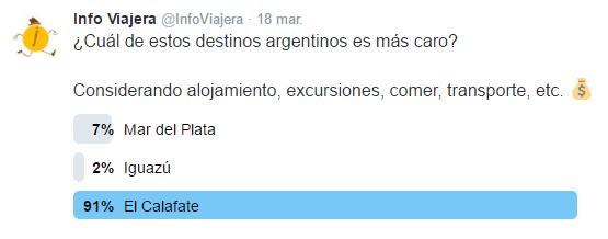 Destino_Argentina_Mas_Caro_Encuesta_Twitter