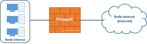 Representação básica de um firewall