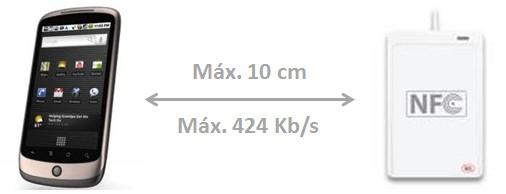 NFC: por padrão, distância de até 10 cm e velocidade de até 424 Kb/s