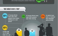 Why Texting and Driving Don't Mix [Infographics]