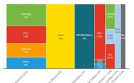 Android Leads in US Market Share [Nielsen]