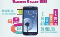 See The Samsung Galaxy S Evolution in an Infographic