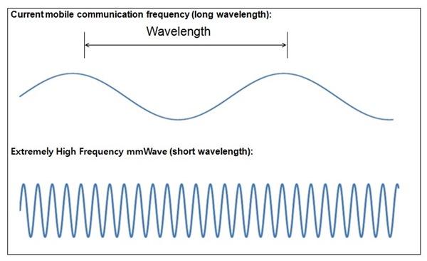 5G-Waves