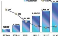 BroadbandSubscribers