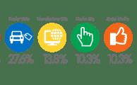 Buyers - Car Search Mediums