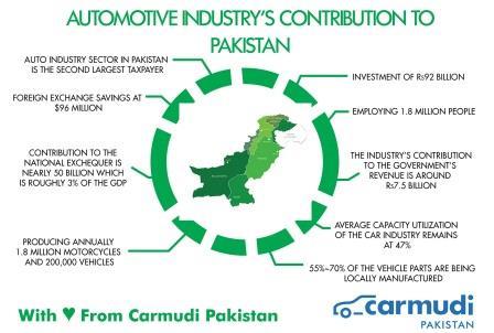 Automobile-Industry-Infographic-Carmudi