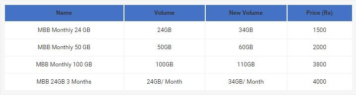 Zong10GB-Bundles
