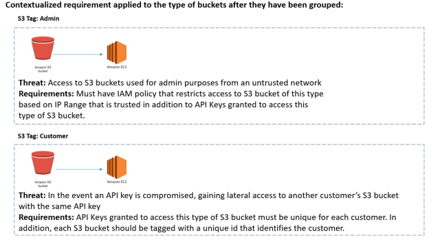 Figure 3. Contextualized requirement applied to the type of buckets after they have been grouped