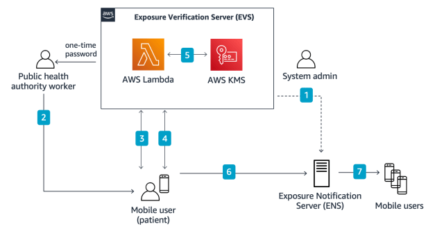 Figure 2: COVID-19 Publicity Notification System with AWS-based EVS