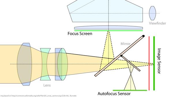 fotoğraf makinesi vizör sistemi ve perde odası