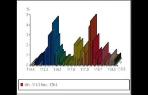 Histogram of thermal profile - Infrared Imaging Services LLC