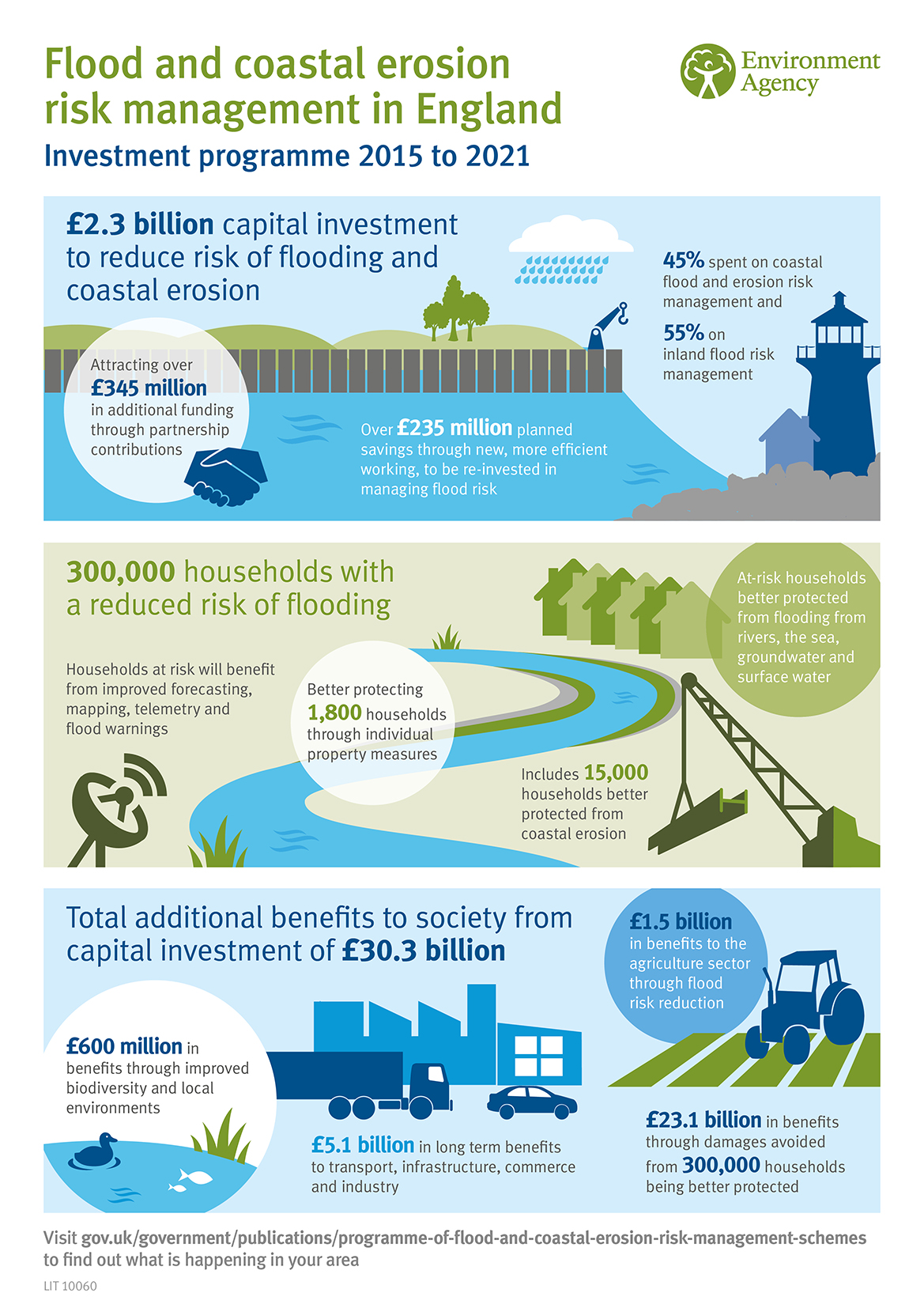 Nip14 Flooding Investment Plans Highlight Decline In