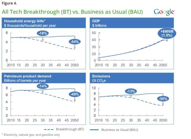 All Tech Breakthrough (BT) vs. Business as Usual (BAU )