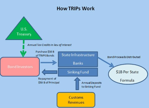 How Transportation and Regional Infrastructure Project Bonds Work