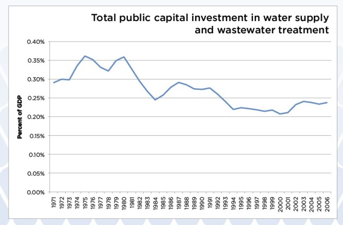 Water Works: Rebuilding Infrastructure Creating Jobs Greening the Environment