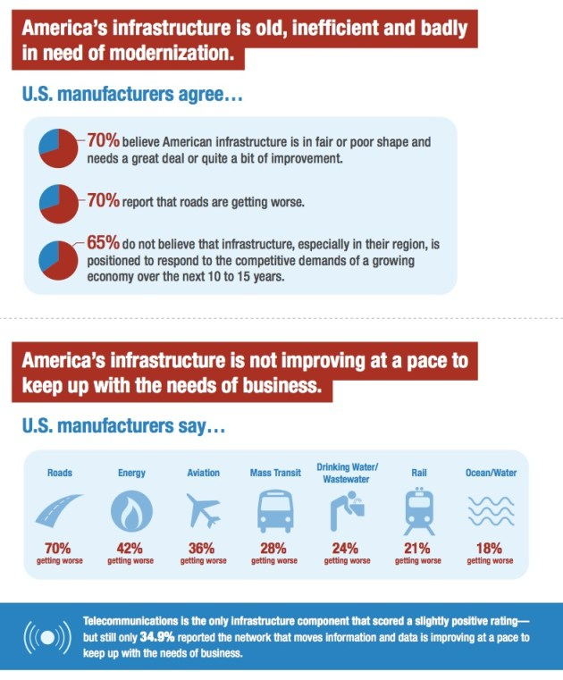 America's infrastructure is old, inefficient and badly  in need of modernization. U.S. manufacturers agree...