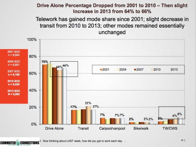 Drive Alone Percentage Dropped from 2001 to 2010 – Then slight  Increase in 2013 from 64% to 66%. Telework has gained mode share since 2001; slight decrease in transit from 2010 to 2013; other modes remained essentially unchanged.