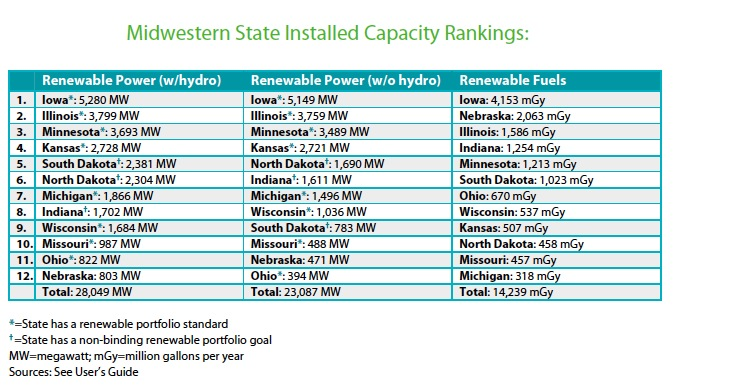 Midwestern State Installed Capacity Rankings