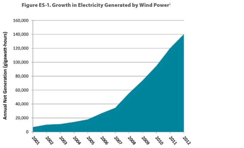 Figure ES-1. Growth in Electricity Generated by Wind Power