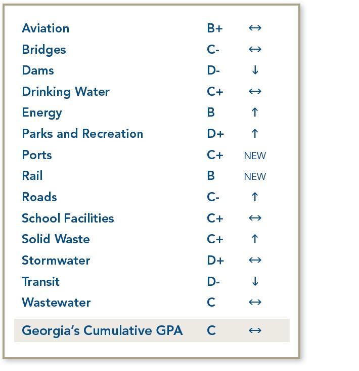 ga report card fig 1
