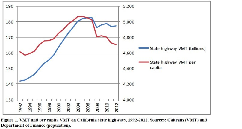 Figure 1, VMT and per capita VMT on California state highways, 1992-2012. Sources: Caltrans (VMT) and Department of Finance (population).