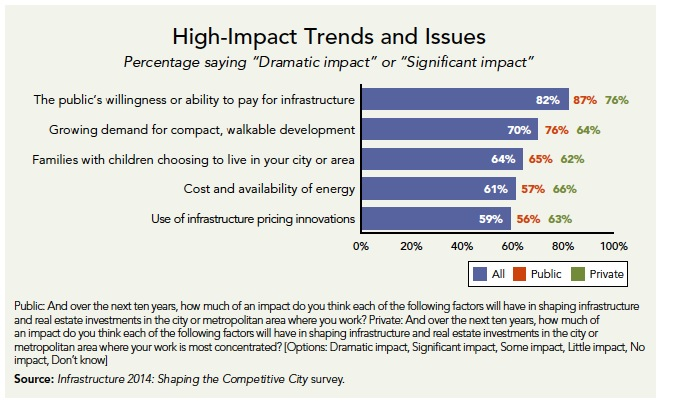 "High-Impact Trends and Issues Percentage saying ""Dramatic impact"" or ""Significant impact"""