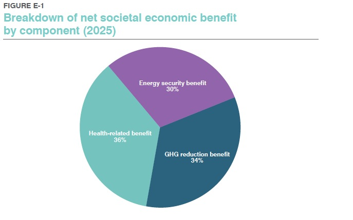 FIGURE E-1 Breakdown of net societal economic benefit by component (2025)