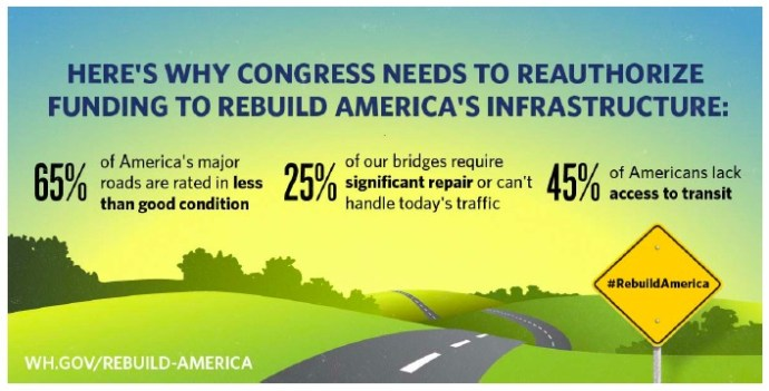 Why Congress Needs to Reauthorize Funding to Rebuild America's Infrastructure