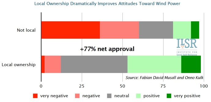 Local Ownership Dramatically Improves Attitudes Toward Wind Power