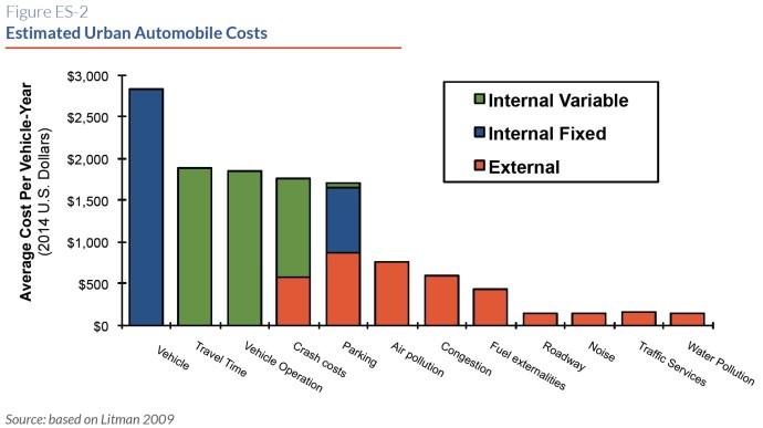 Figure ES-2 Estimated Urban Automobile Costs