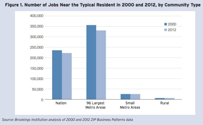 Figure 1. Number of Jobs Near the Typical Resident in 2000 and 2012, by Community Type