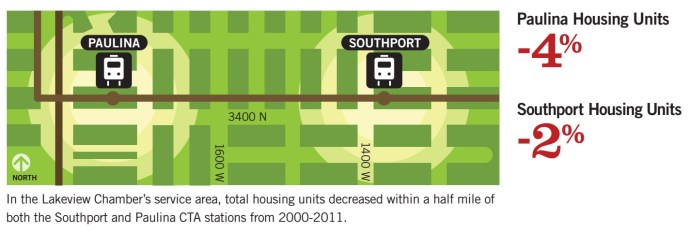 In the Lakeview Chamber's service area, total housing units decreased within a half mile of both the Southport and Paulina CTA stations from 2000-2011.